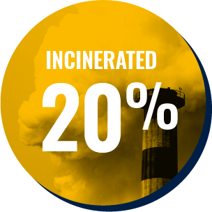 20% incinterated