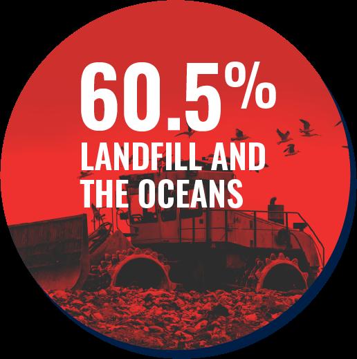 60.5% in landfill